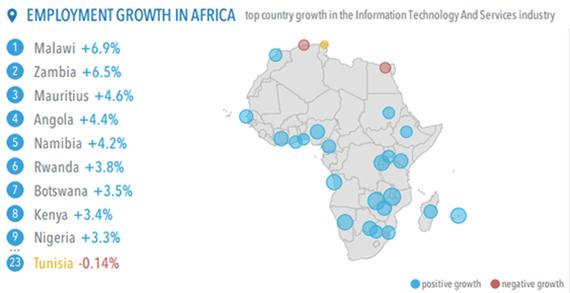Employabilité dans les services TIC (Juin 2017. Source : LinkedIN)