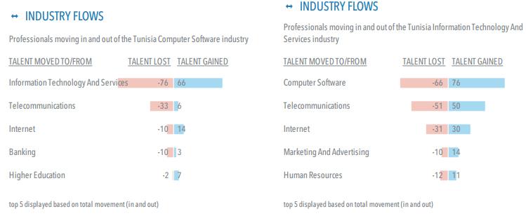 Changement de métiers (Source : LinkedIN)