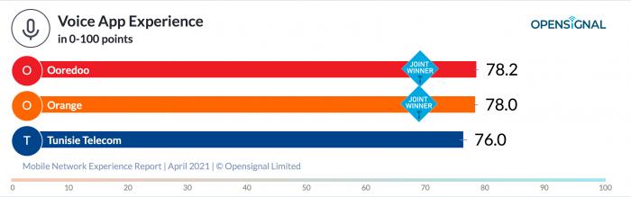 Opensignal_chart-3