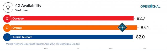 Opensignal_chart-6