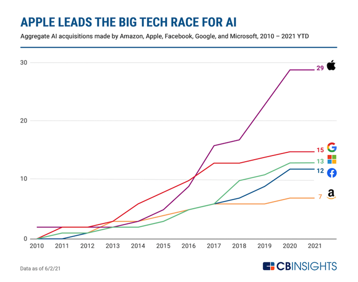 Race-for-AI-2021-Q2-FAMGA-Acquisitions-V4-1024×808